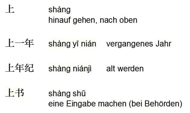 Das Schriftzeichen Shang mit verschiedenen Bedeutungen