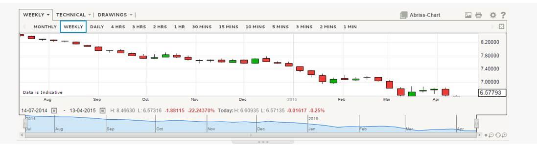 Wechselkurse China - von ig.com